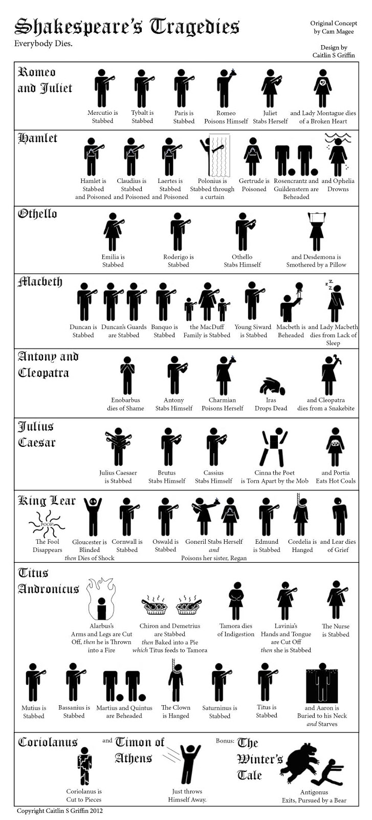 Shakespearean tragedy tragedies stick figures all dead everyone dies